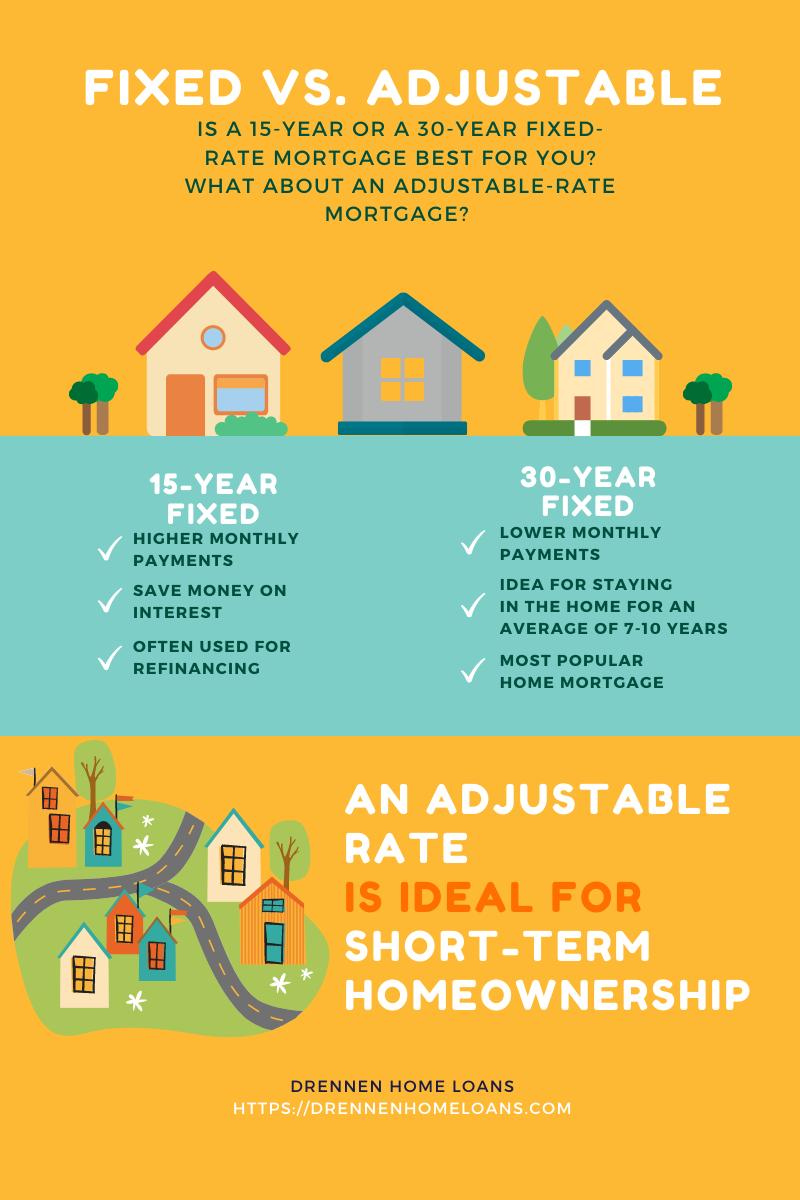 fixed rate mortgage loan las vegas